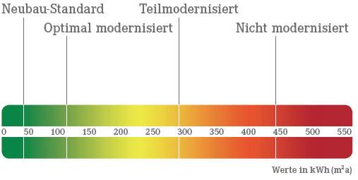 Diagramm Energiewerte